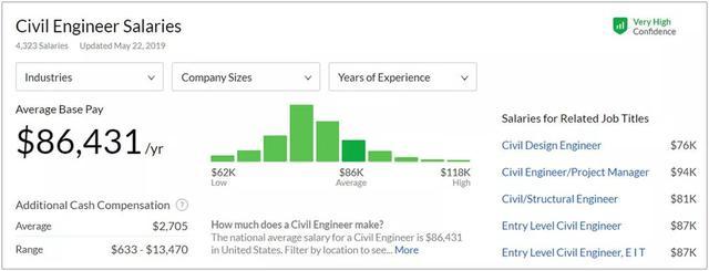 美国注册工程师